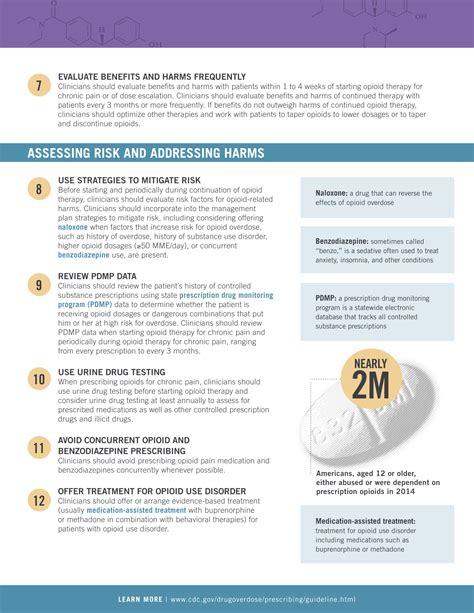 CDC Guidelines for Prescribing – OPIOID Life Saver ...