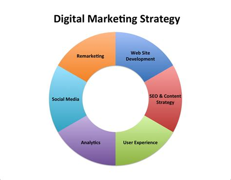 digital marketing strategist your dannys ideas