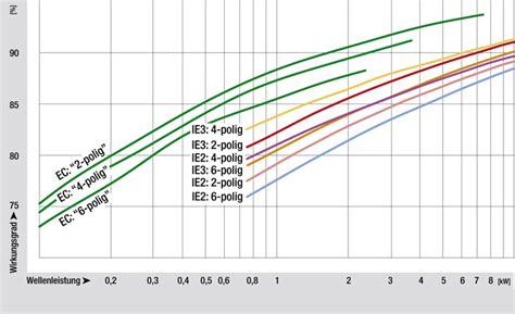 ec motoren für ventilatoren was fordert die erp richtlinie mag