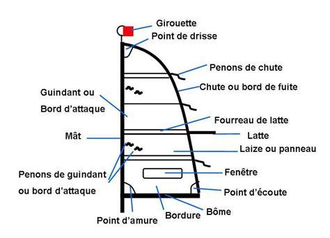 Montage Safran Bateau by Les Diff 233 Rents Gr 233 Ements Le R 233 Glage D Une Voile La