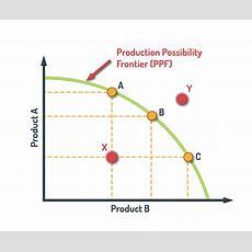 Business School  Economics Roadmap To Success Octotutor
