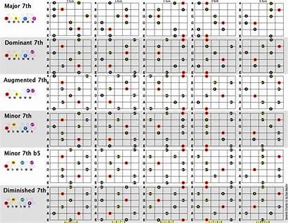 Chords Guitar Chart Pdf Charts Acoustic Chord