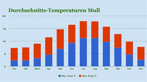 was blüht im august isle of mull wetter und klima beste reisezeit