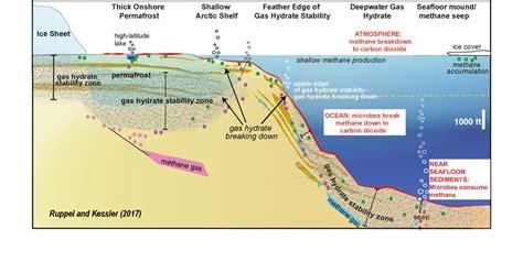 gas hydrate breakdown    massive greenhouse