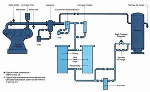 Gas Compressor  Gas Compressor Diagram