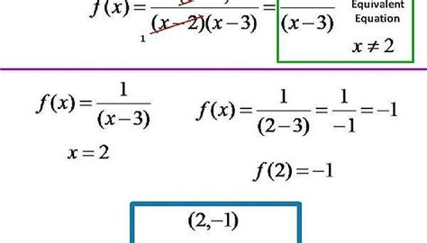 graph hole vertical asymptote rational function difference know between finding coordinates there