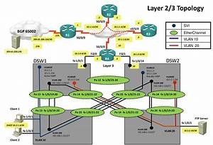Troubleshooting Ccnp Tshoot Lab