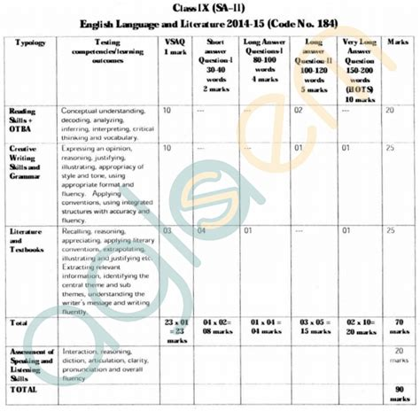 English Grammar Exercises Class 11  Present Tense Action Verbs And Grammar On Pinterestenglish