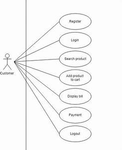 Customer In Online Shopping System Used Case Diagram