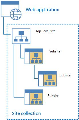 turn on sharepoint online site templates overview of site navigation in sharepoint 2013