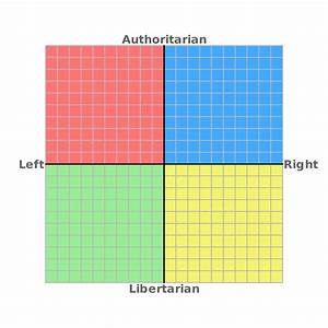 Political compa... Political Compass
