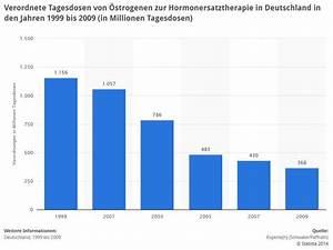 künstliche befruchtung statistik