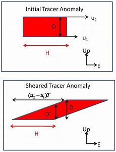 Schematic Diagram Of An Idealized Passive Tracer Anomaly