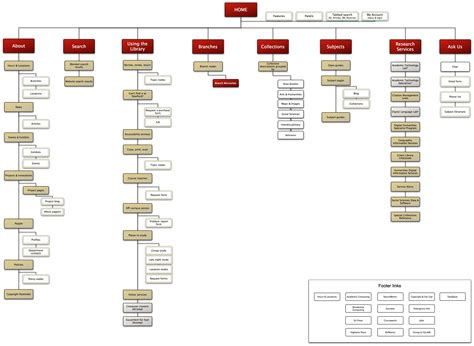 Creating Sitemaps A Plan Or Destination?