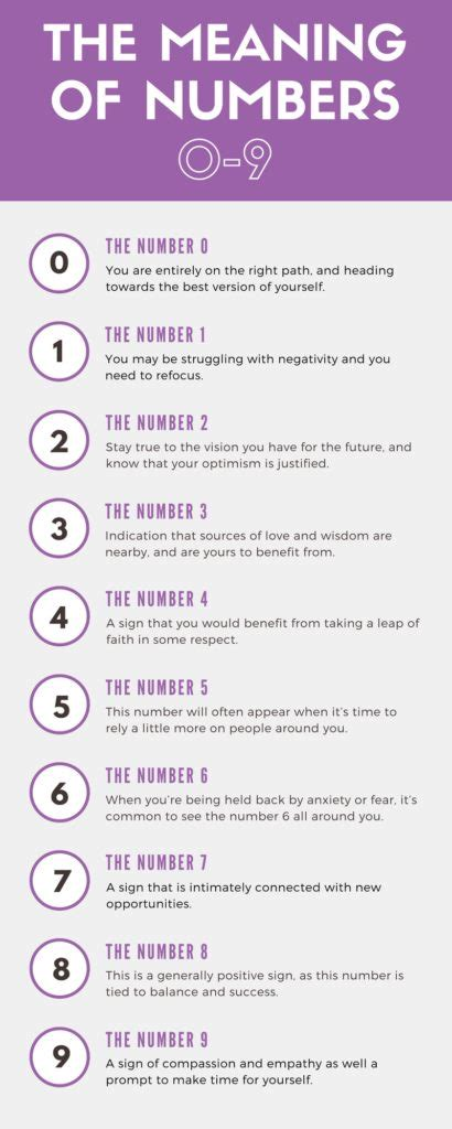 Numerology The Secret Meaning Numbers