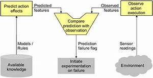 Data Flow Of The Prediction Failure Recognition Mechanism