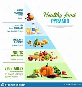 Healthy Food Pyramid Infographics Stock Vector