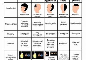 Headache Causes Chart