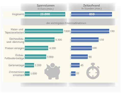 Eigenleistung Beim Hausbau Sparpotenzial by Ausbauhaus Preise 187 Mit Profis Planen Sparen Aroundhome