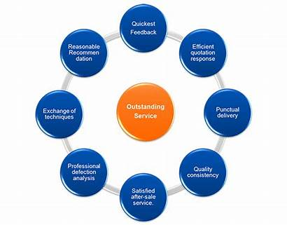 System Management Assurance Control Company Material Enhancing