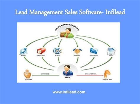 Ppt  Sales Management Software Infilead Powerpoint. Data Center Cooling Design Dymo Printer Label. Carrier Air Conditioning Service. 1999 Mercury Cougar Transmission Problems. Orange International Sim Phoenix Hair Removal. Cisco Video Surveillance Sunroom Roof Repair. Houston Divorce Attorney Reviews. Personal Training From Home Limo Phoenix Az. Accurate Psychic Readings Online
