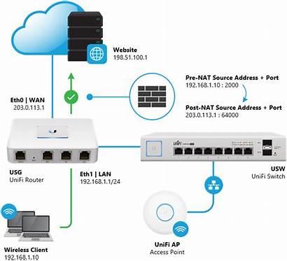 Nat Network Access Unifi Translation Setup Ubiquiti