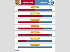 Chelsea reach final Champions League 20112012
