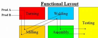 Layout Functional Flow Piece Manufacturing