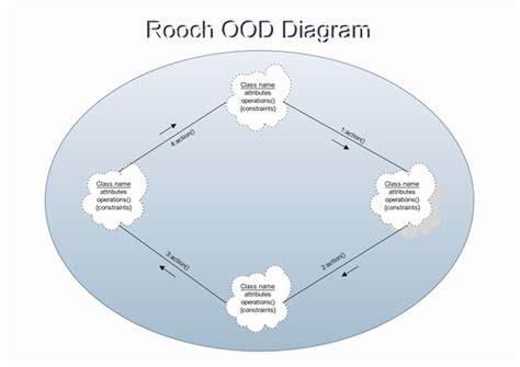 Booch Object Oriented Design Ood Software With