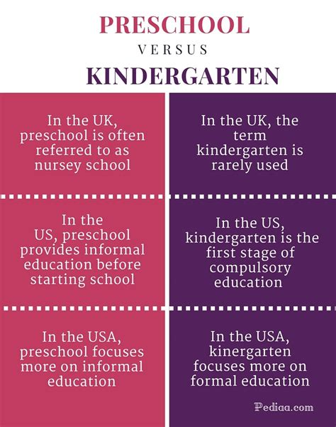 difference between preschool and kindergarten meaning 109 | Difference Between Preschool and Kindergarten infographic