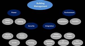 Schematic Diagram  Model  Of A Building Management System