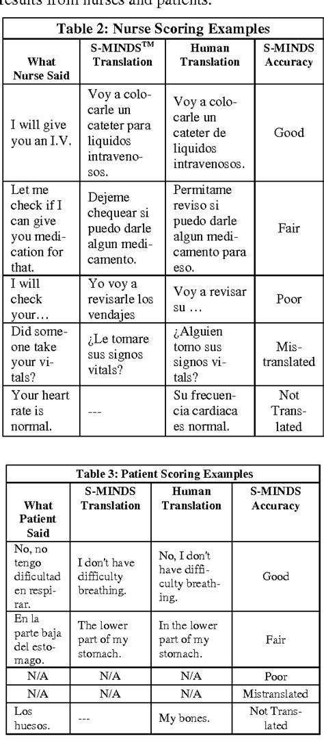 Table 2 from Speech to Speech Translation for Nurse