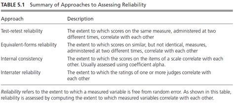 reliability research methodsresearch proposalsocial