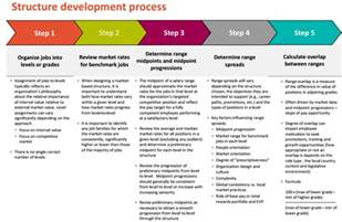 process for developing pay structure centre