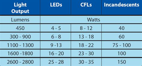 How Is Energy Efficient Lighting Achieved And What Are The