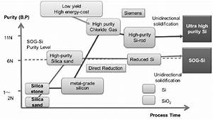 Process Charts Of Direct Oxygen