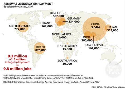 renewable energy jobs employ  people