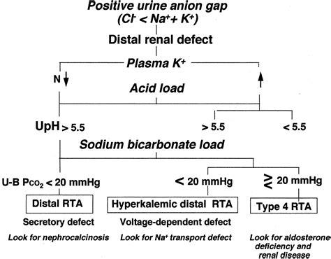renal tubular acidosis  clinical entity american
