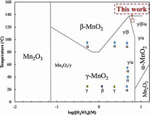 Phase Diagram Resulting From The Acid Digestion Of Mn 2 O