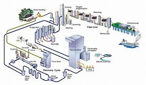 Overview Of A Conventional Kraft Pulp Mill  U00a9 2008 Kvaerner