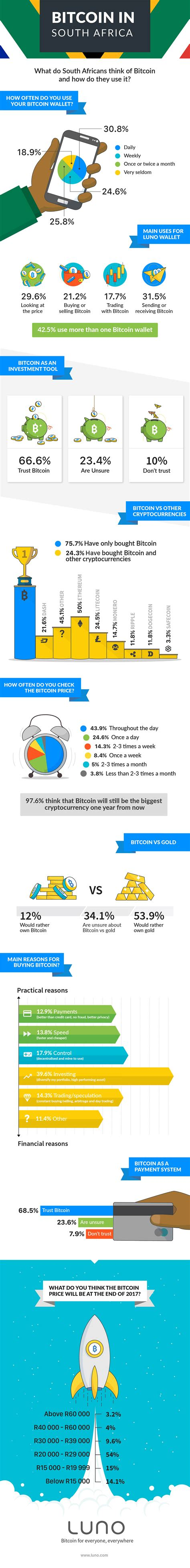 How does bitcoin work in south africa? Bitcoin in South Africa | The Luno blog | Luno