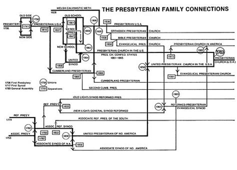 List Of Presbyterian And Reformed Denominations In North