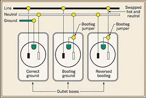 Failures In Outlet Testing Exposed