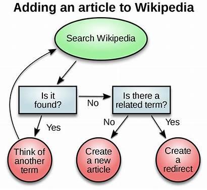 Decision Diagram Making Wikipedia Creation Svg Process