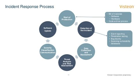 Cybersecurity: Process to Solutions