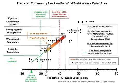 WindAction  Wind Turbine noise complaint predictions made