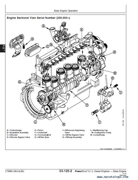 John Deere Powertech Diesel Engine Ctm Pdf