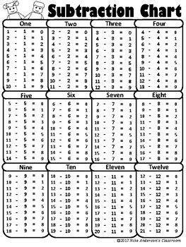 printable subtraction charts addition chart math
