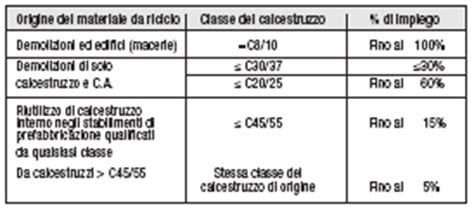 Peso Ghiaia Al Metro Cubo Il Calcestruzzo Armato Ecosostenibile Il Riutilizzo Di