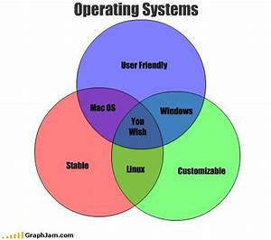 Are You A Windows  Mac  Or Linux Fan